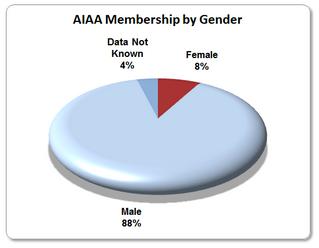 AIAA membership by gender